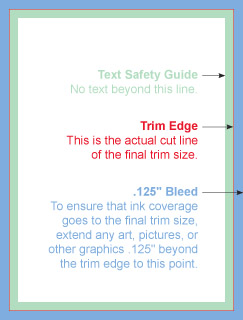 Example showing Bleed, Trim, & minimum Safety areas.