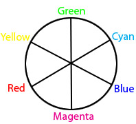 Newton's Color Circle